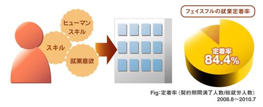 静岡市人材派遣|フェイスフル